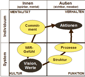 Schaubild Integrales Change Management
